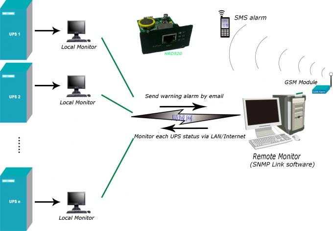 Basic Web - Based UPS Accessory SNMP Card Support Network Monitoring